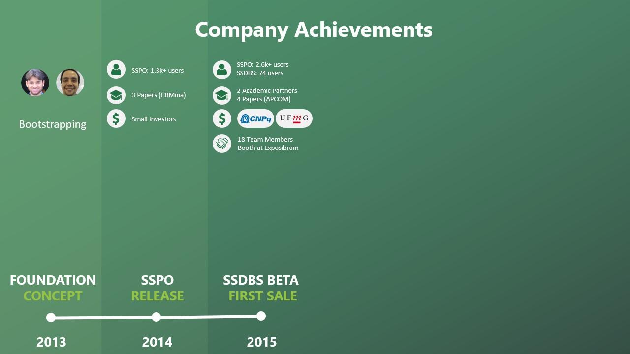 Company Achievements 2015