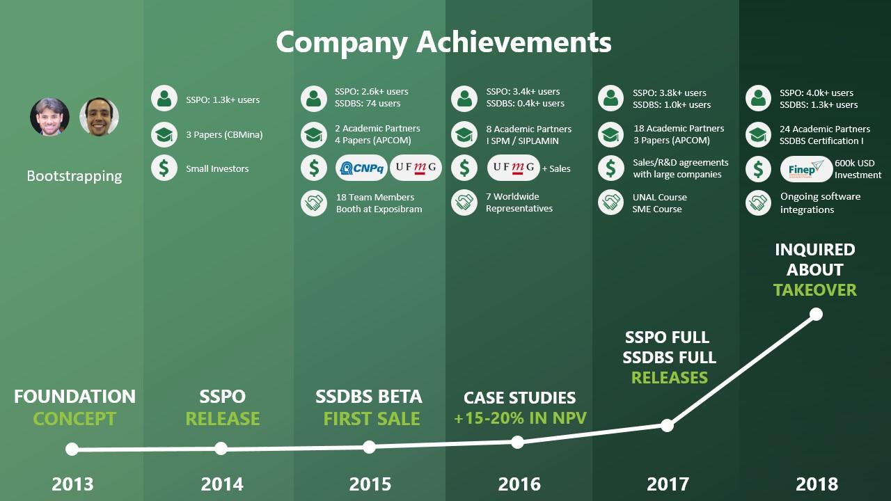 Company Achievements 2018